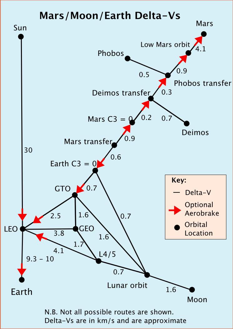 Delta-Vs_for_inner_Solar_System